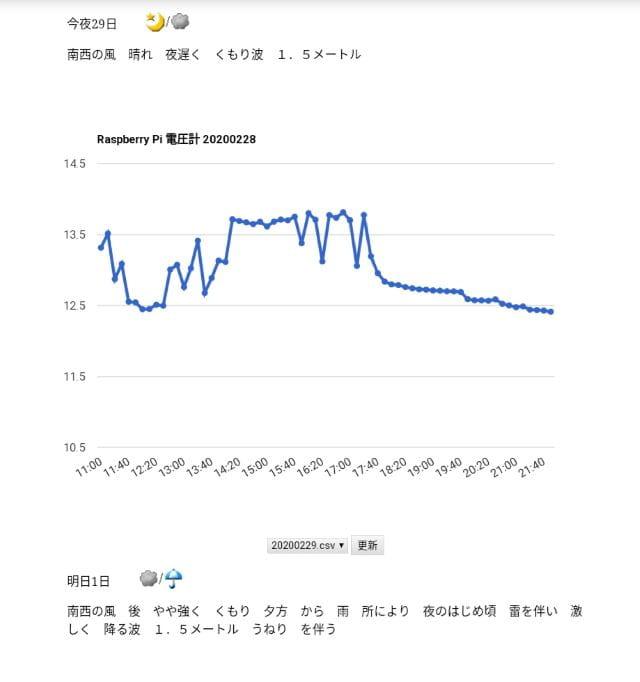 太陽光 ラズパイ 電圧グラフ