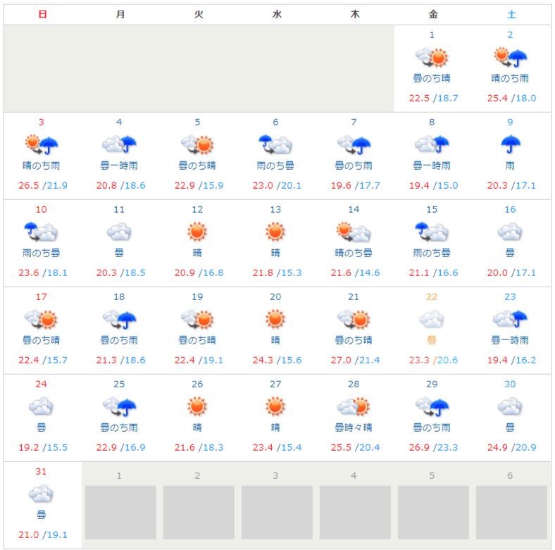 那覇の天気2019年3月