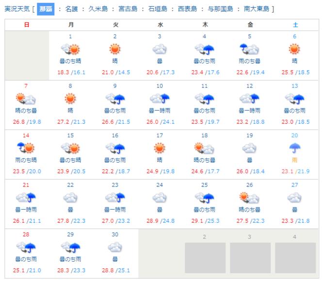 那覇の天気