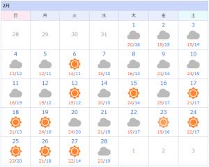 那覇市2018年2月の天気