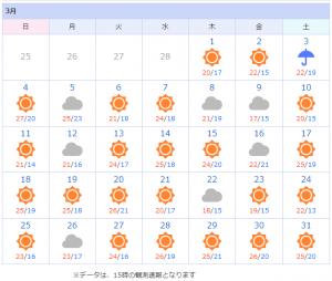 那覇市の天気2018年3月